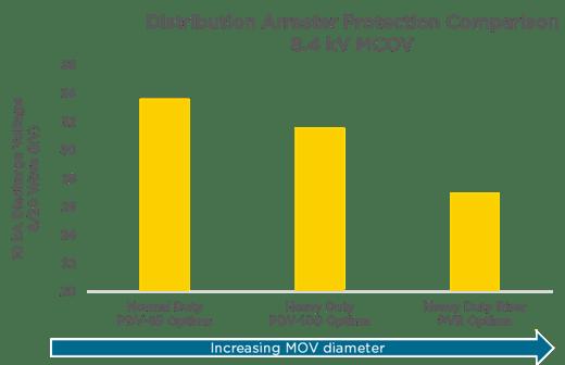 Distribution Arrester Protection Comparison
