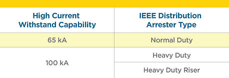 IEEE-Distribution-Arrester-Types-Table2