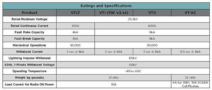 Ratings and Specifications