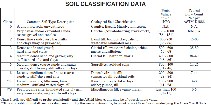 Soil Classification Data-983688-edited
