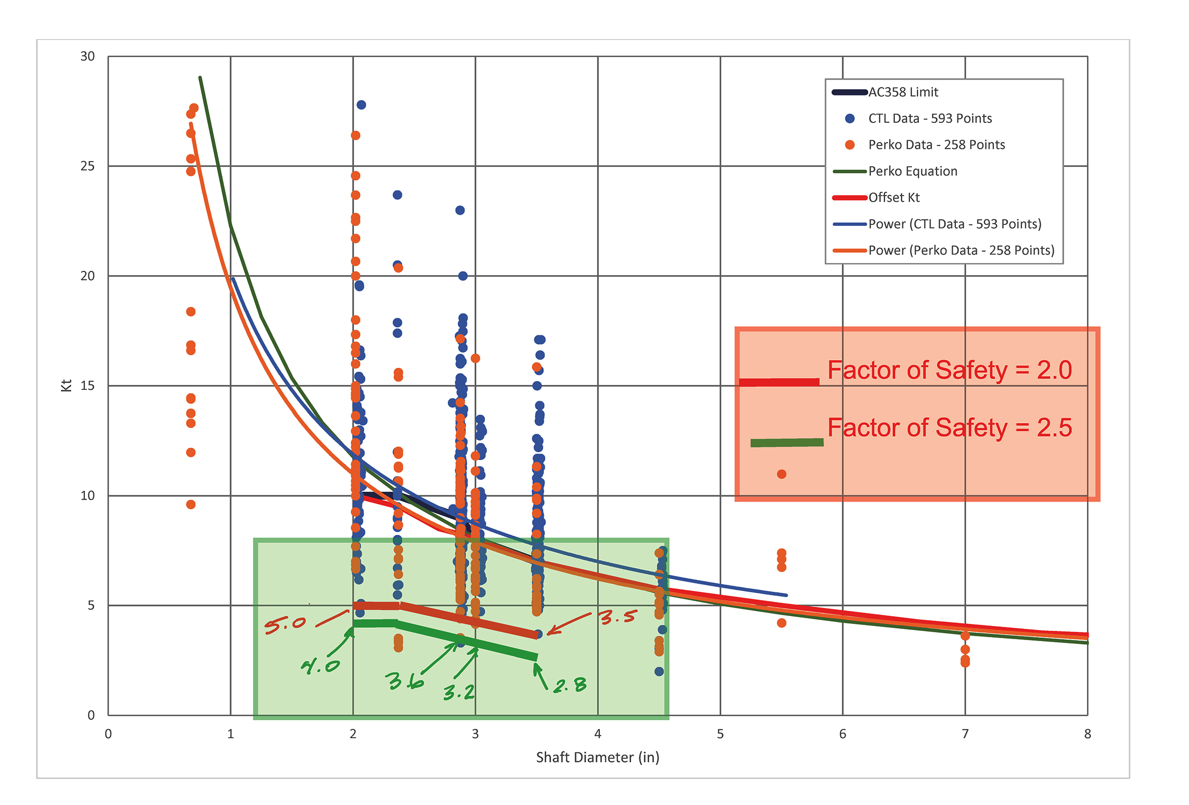 factor-of-safety-chart